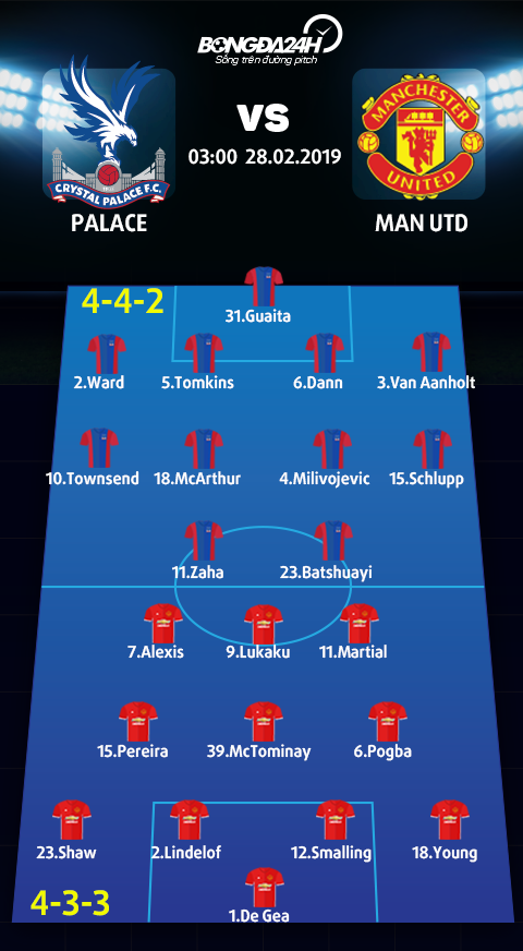 Doi hinh du kien Palace vs Man Utd (4-4-2 vs 4-3-3)